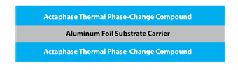 actaphase 60 standard thermal material construction