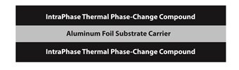 IntraFilm thermal film for thermal management of components